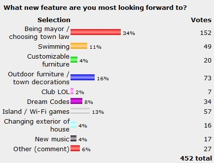 Poll Results: What new feature are you most looking forward to? Being mayor/choosing town law: 34%. Outdoor furniture/town decorations: 16%. Island/Wi-Fi games: 13%.